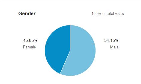 נתוני הסרת שיער בלייזר לפי מין - גברים ונשים